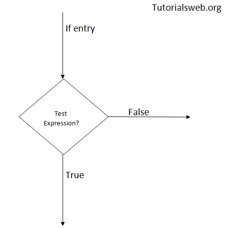 Java if, if   else Statement (With Examples) ~ Tutorialsweb