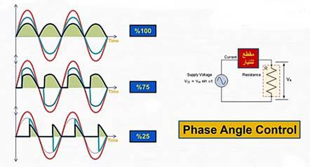 فكرة التحكم بالطاقة أو القدرة للحمل