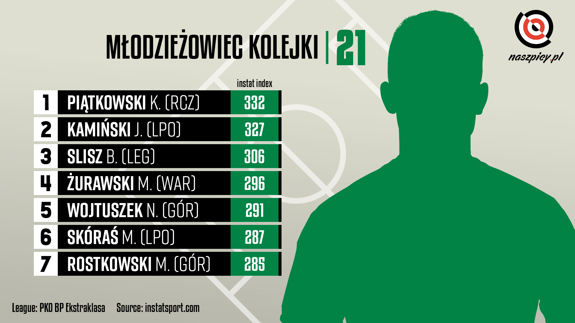 Ranking młodzieżowców w 21. kolejce PKO Ekstraklasy wg InStat Index<br><br>Źródło: Opracowanie własne na podstawie instatsport.com<br><br>graf. Bartosz Urban