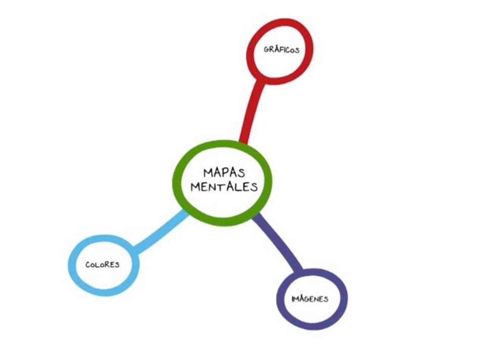 Cómo Hacer Mapas Mentales Excelente Herramienta Para El