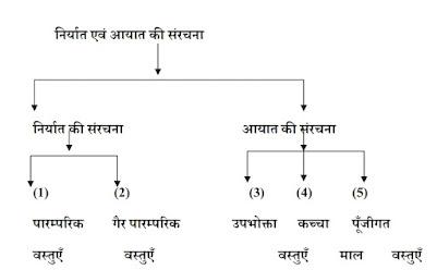 भारत के निर्यात एवं आयात की संरचना