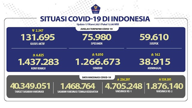 (17 Maret 2021 pukul 14.00 WIB) Data Vaksinasi Covid-19 di Indonesia