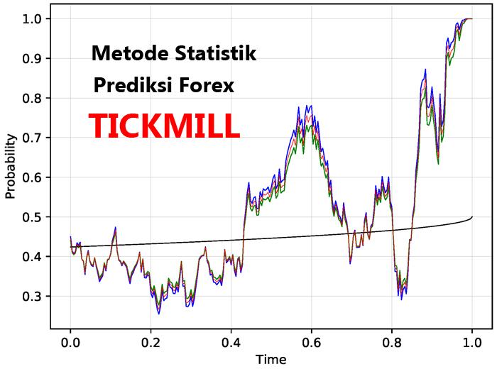 Metode Statistik untuk Prediksi Forex di TICKMILL