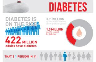 Diabetes! Wajib Konsumsi Makanan Ini
