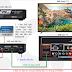 Hướng dẫn lắp đặt đầu thu HD của VTVcab