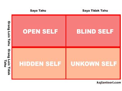 Teori Johari Window menurut para ahli