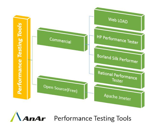 Why, when and how to do Performance Testing?