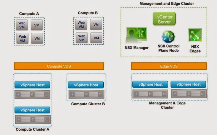 A Networker's Log File: Trying out VMWare NSX Hands-On-Lab (HOL)