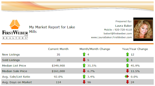 Lake Mills WI 53551, Real Estate Market Report, April - May 2015