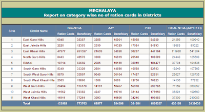 Ration Card Status Meghalaya