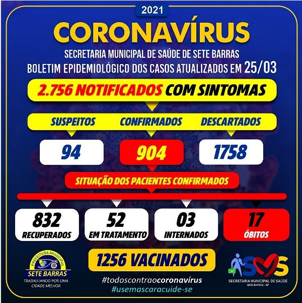 Sete Barras confirma novo óbito e soma 17 mortes por Coronavirus - Covid-19