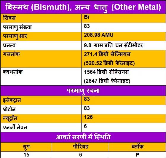 Bismuth-ke-upyog, Bismuth-ki-Jankari, Bismuth-in-Hindi, Bismuth-information-in-Hindi, Bismuth-uses-in-Hindi, बिस्मथ-के-गुण, बिस्मथ-के-उपयोग, बिस्मथ-की-जानकारी