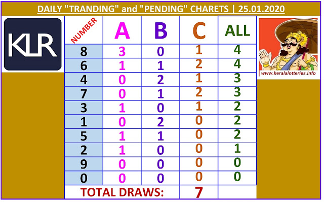 Kerala Lottery Winning Number Daily Tranding and Pending  Charts of 7 days on  25.01.2020
