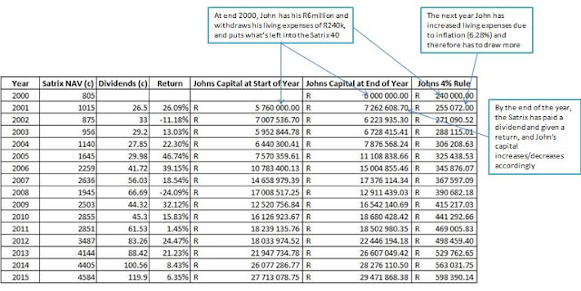 Worked example of the 4% rule for retirement