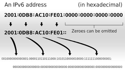Internet protocol version 6 (IPv6)