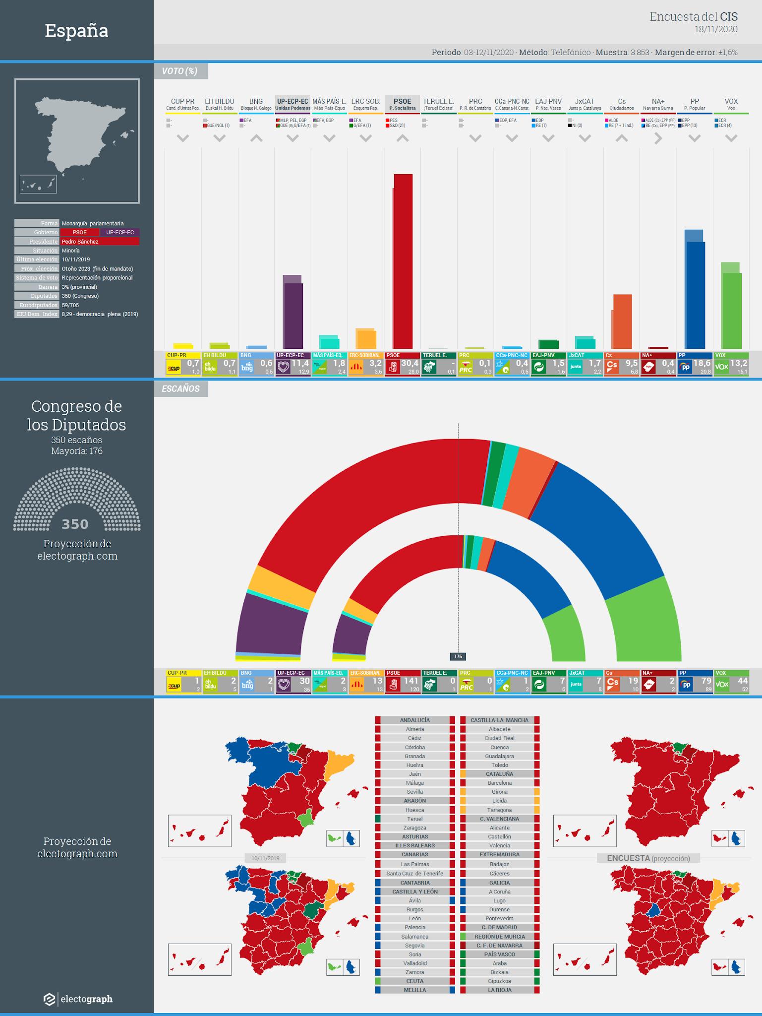 Gráfico de la encuesta para elecciones generales en España realizada por el CIS, 18 de noviembre de 2020