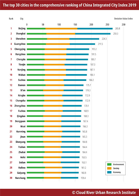 Table Attribute: The top 30 cities in the comprehensive ranking of China Integrated City Index 2019/ Source: Cloud River Urban Research Institute