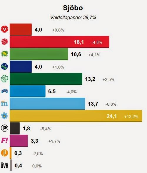 val 2014 sjöbo kommun