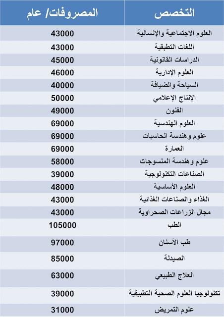 """مصروفات الجامعات الأهلية الجديدة """"جامعة الجلالة الجديدة"""" 2021"""