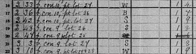 1901 census of Canada, Ontario, district 81, sub-district f-2, schedule 2, p. 1, lines 16-22; RG 31; digital images, Library and Archives Canada, Library and Archives Canada (www.bac-lac.gc.ca : accessed 20 Feb 2021).
