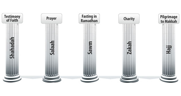 Five Pillars of Islam In Graph