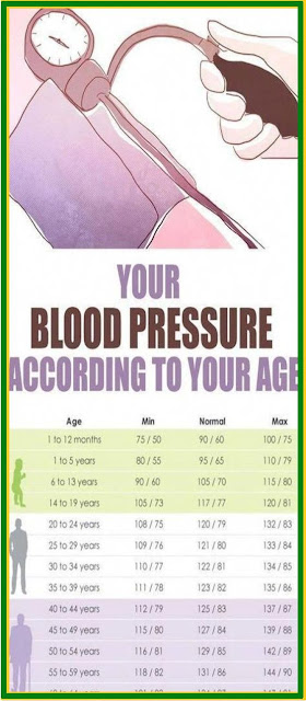 CHART: What Should Your Blood Pressure Be According To Your Age?