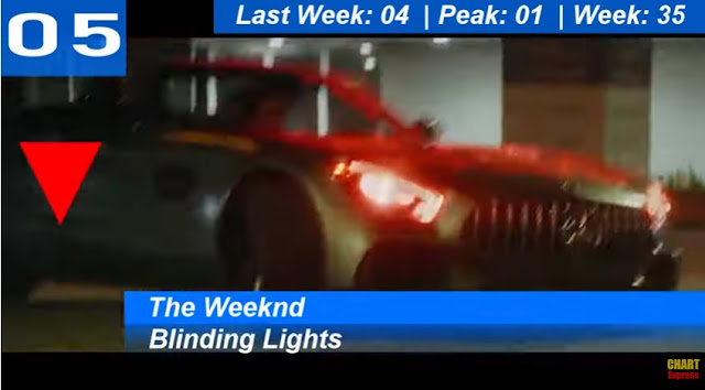 BILLBOARD HOT 100 TOP 10 - HITS  AUGUST 08,  2020 (08/08/2020) - 05 - The Weeknd - Blinding Lights - 4:23 - The Weeknd
