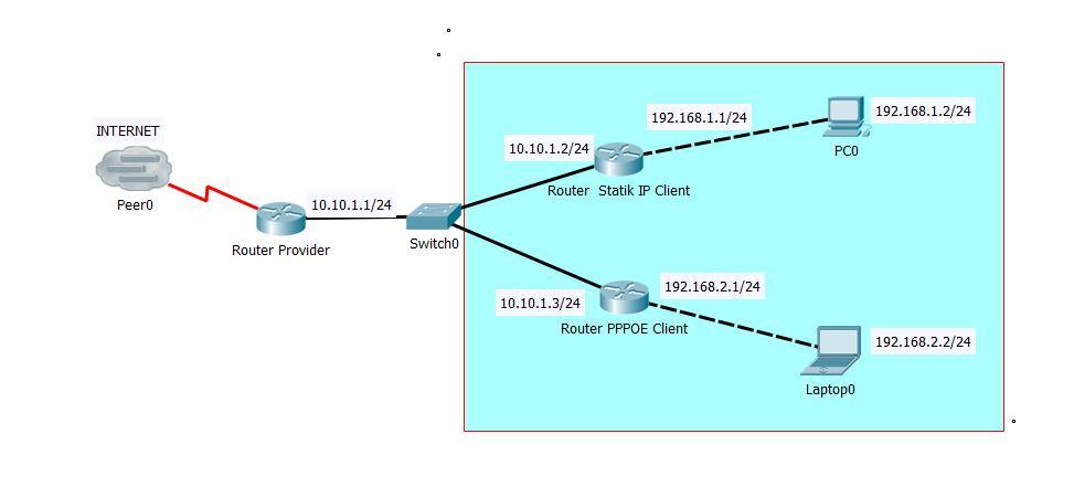 Cara setting Mikrotik Sebagai Gateway Internet - RUMAHTKJ ...