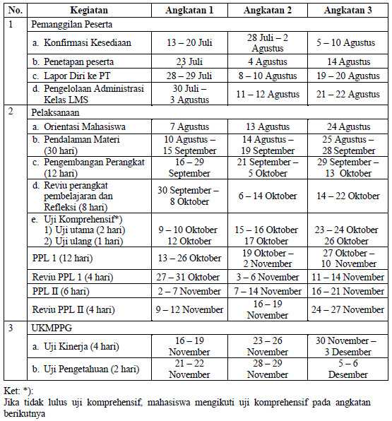 Penetapan Dan Jadwal PPG Dalam Jabatan Tahn 2020