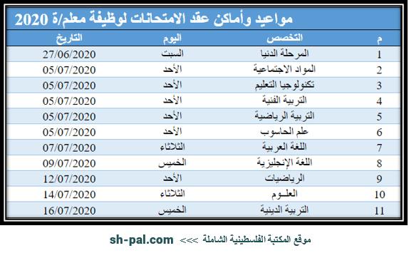 قائمة بمواعيد وأماكن لجان الامتحان الكتابي لوظيفة معلم/ة 2020 (أونروا غزة)