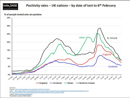 190221 indieSAGE positivity rates by date UK