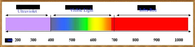 UV-IR Spectrum
