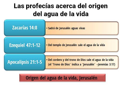 "Según la Biblia, el origen del auga de la vida, la ""Jerusalén"" indica a ""Dios Madre"""