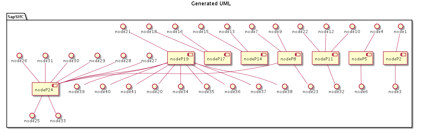 Better UML diagrams: Graph Drawing with Neato