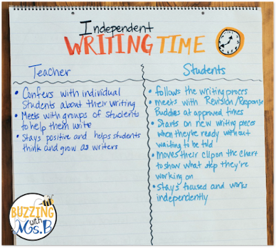 What is Writer's Workshop? How do you structure your time? What does it look like in upper elementary? This post answers these questions and introduces the structures and components of writer's workshop. It inlcudes ideas fo rminilesons, what independent writing time looks like, and the difference between a writing conference and intervention groups. It's perfect if you're looking for ideas about out how to set up your workshop and it includes a free download too!