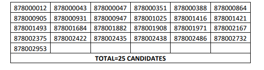 HPSSC Hamirpur Store Keeper (on contract basis) Post Code: 878 Screening Test Result 2021