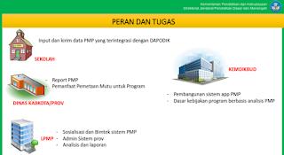 aplikasi PMP kemdikbud LPMP