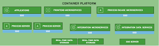 Common architectural element is a container platform