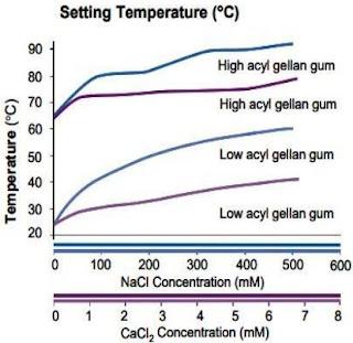 gellan gum setting temperature