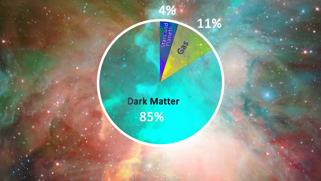 What is dark matter made of? Leading theories explained: Axion, WIMP, MACHOs