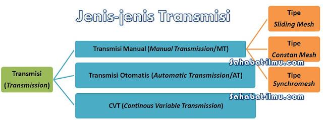 sebutkan jenis-jenis transmisi manual
