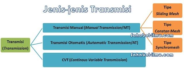 Pengertian, Jenis-jenis, dan Perawatan Transmisi Manual