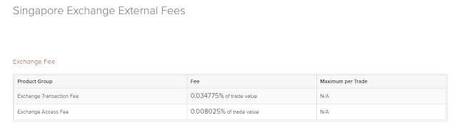 Interactive Brokers Trading Fee