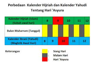 Menyingkap Hari Puasa Asyura dalam Islam adalah tanggal 9 Muharram ditinjau dari Kalender Hijriah