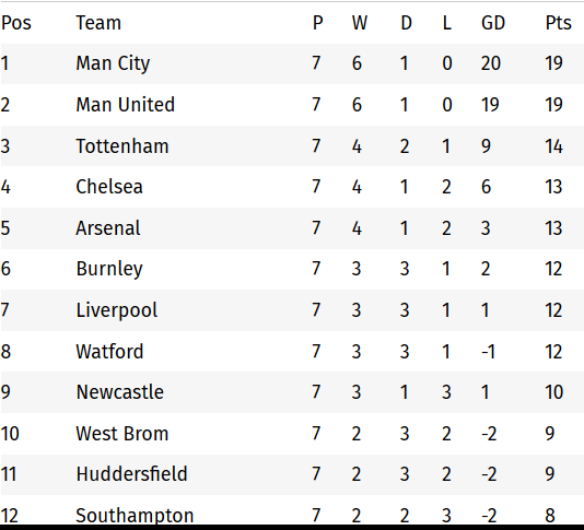 Epl table 2017 18 premier league standings for gameweek 7 360dopes see the epl table for 201718 game week 7 below stopboris Choice Image
