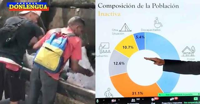 @NICOLASMADURO CDTM | Índice de pobreza en Venezuela subió a 94,2%