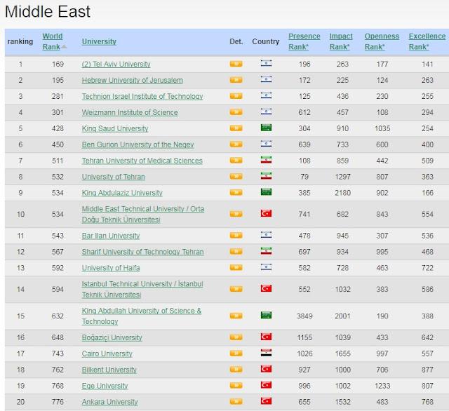 أفضل 20 جامعة في الشرق الأوسط