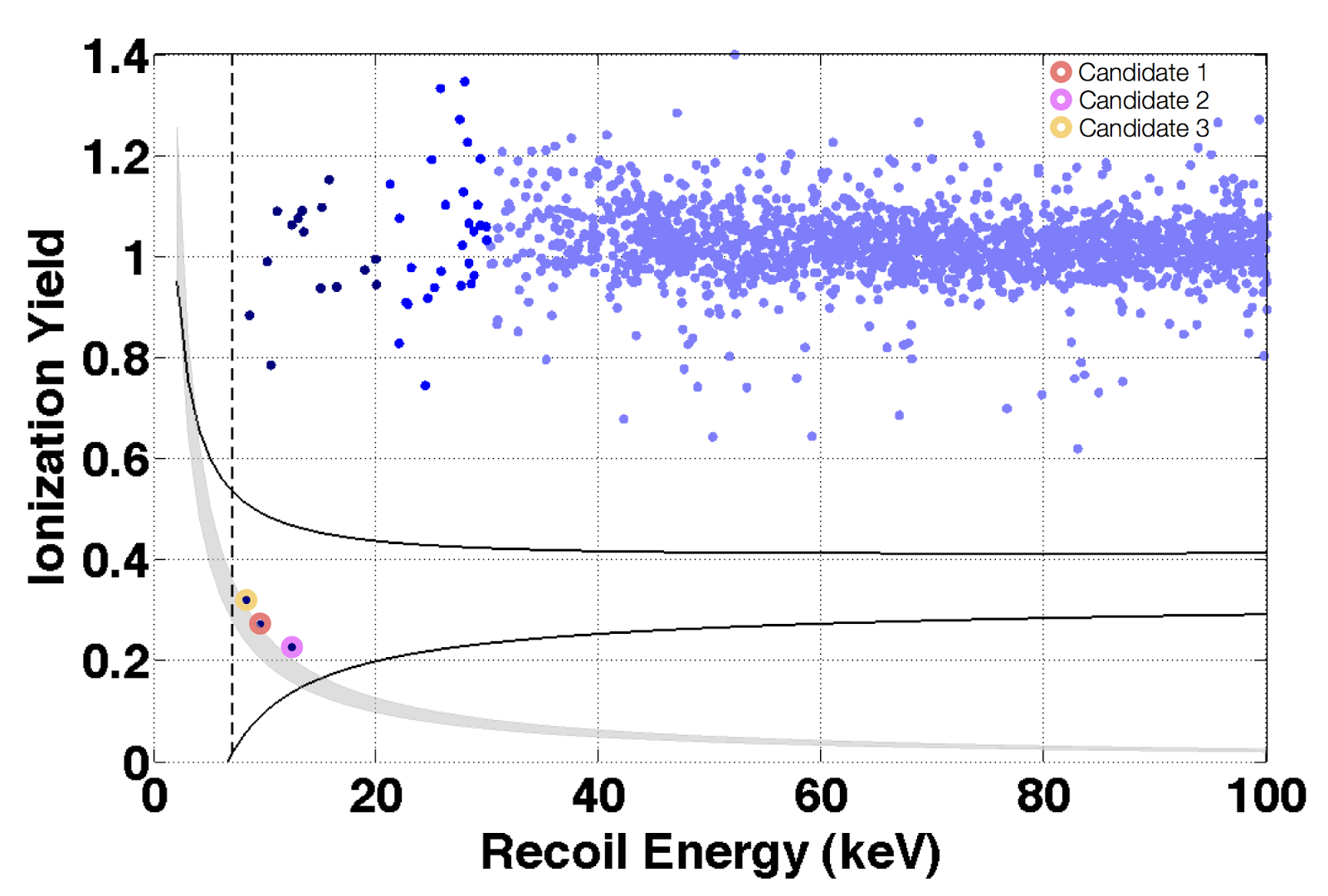 RÉSONAANCES: More mess with dark matter detection