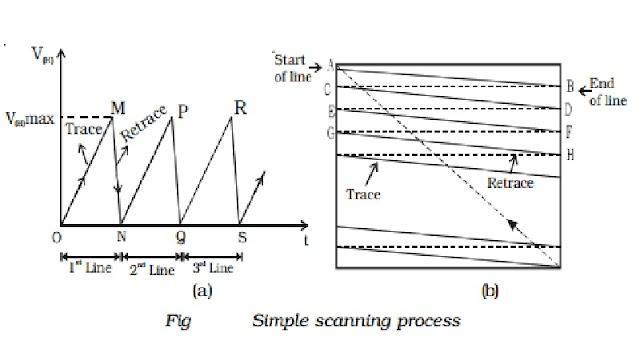 TV Transmission- TV Transmitter Block Diagram Television Transmission- Picture and Sound Transmission