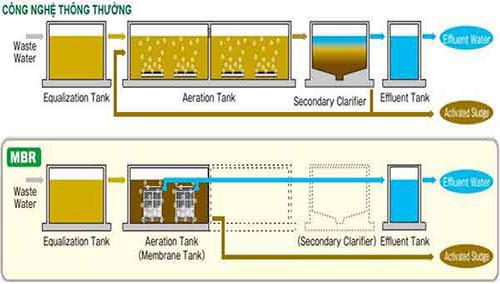 So sánh công nghệ màng MBR với công nghệ truyền thống